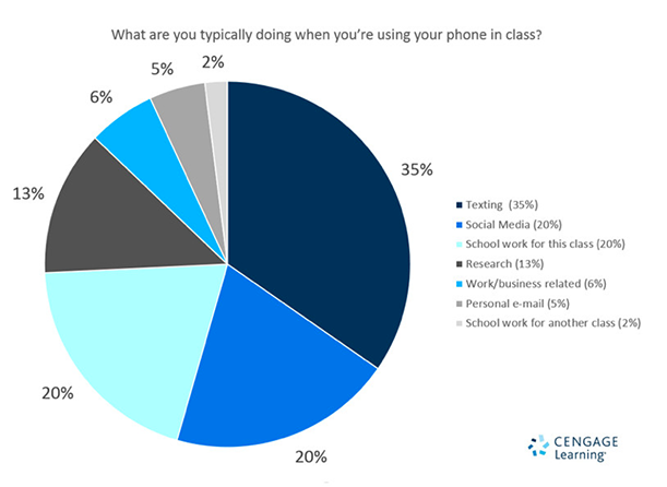 Phone use in class. Source: Cengage Learning